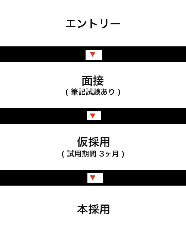 エントリー → 面接(筆記試験あり) → 仮採用(試用期間3ヶ月) → 本採用
