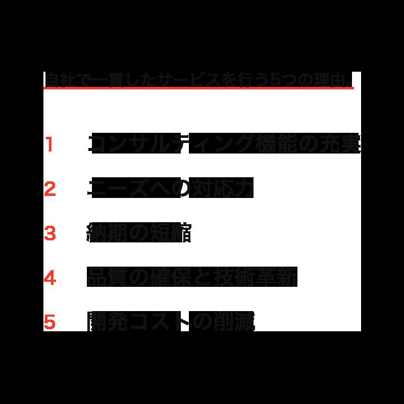 自社で一貫したサービスを行う5つの理由。1.コンサルティング機能の充実 2.ニーズへの対応力 3.納期の短縮 4.品質の確保と技術革新 5.開発コストの削減