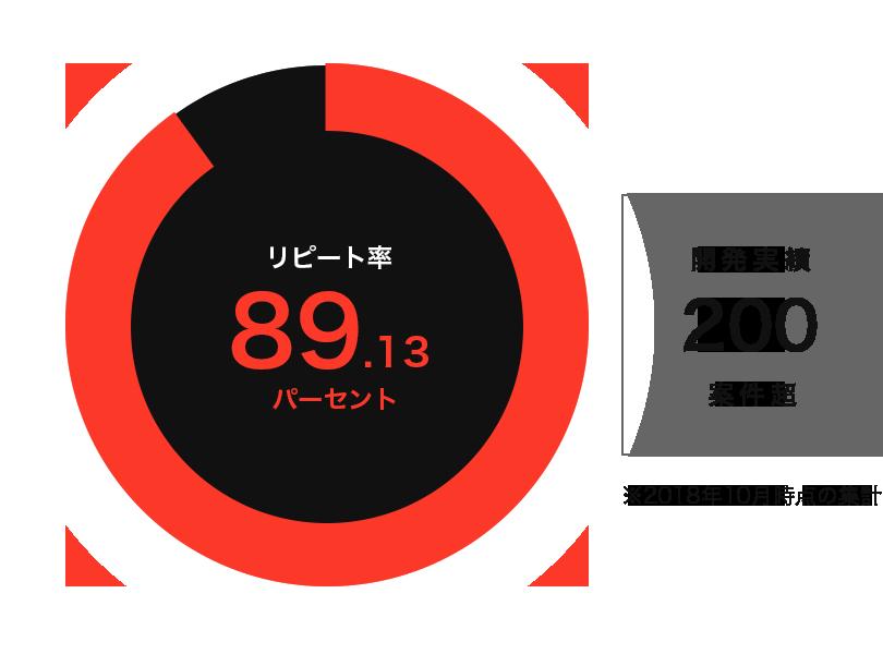 リピート率 89.13パーセント / 開発実績200案件超